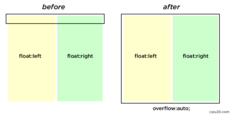floating divs container height